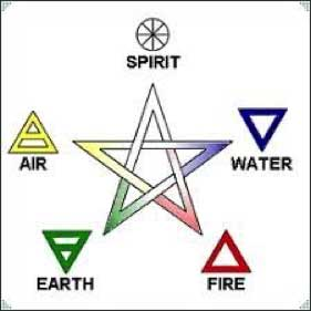 Five Element Pentagram